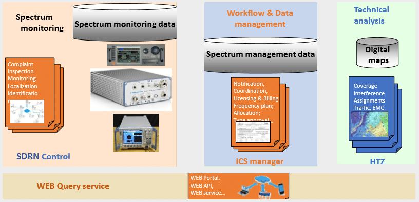 ICSManager & ICSMonitoring SDRN Control