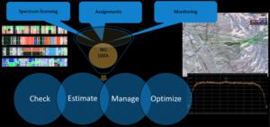 ICS Monitoring SDRN-Control