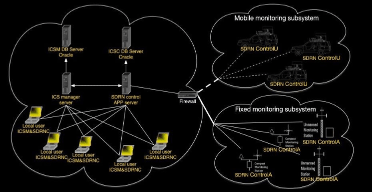 ICSMonitoring - as sub-system to ASMS