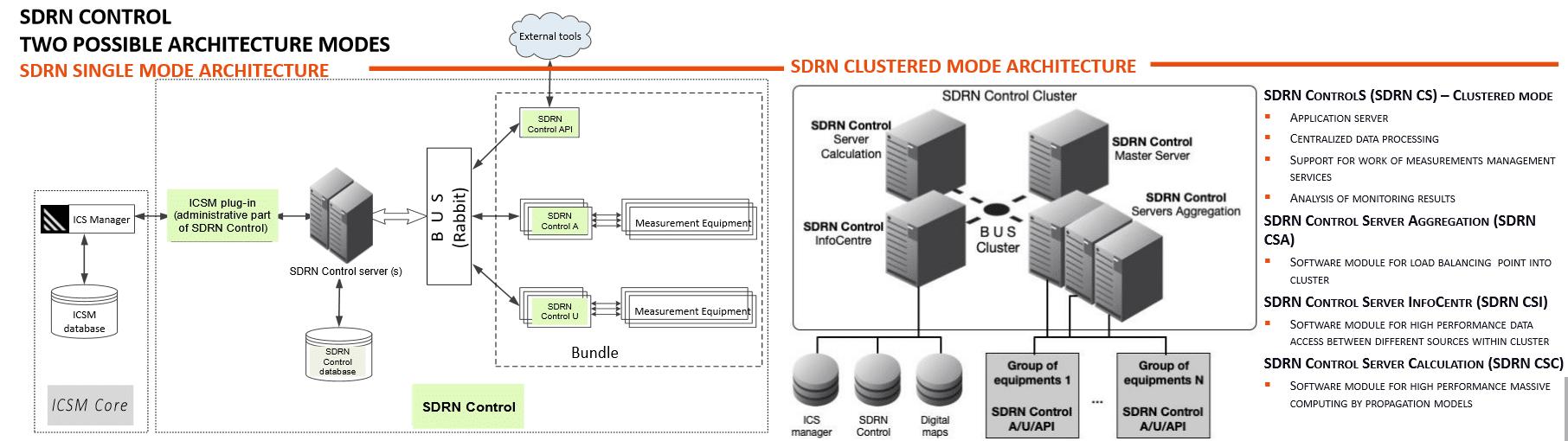 ICSMonitoring - two architecture options