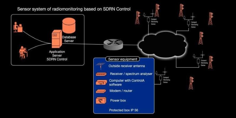 ICSMonitoring SDRN
