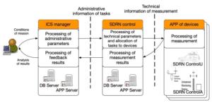 ICS Monitoring - integration with ICS Manager